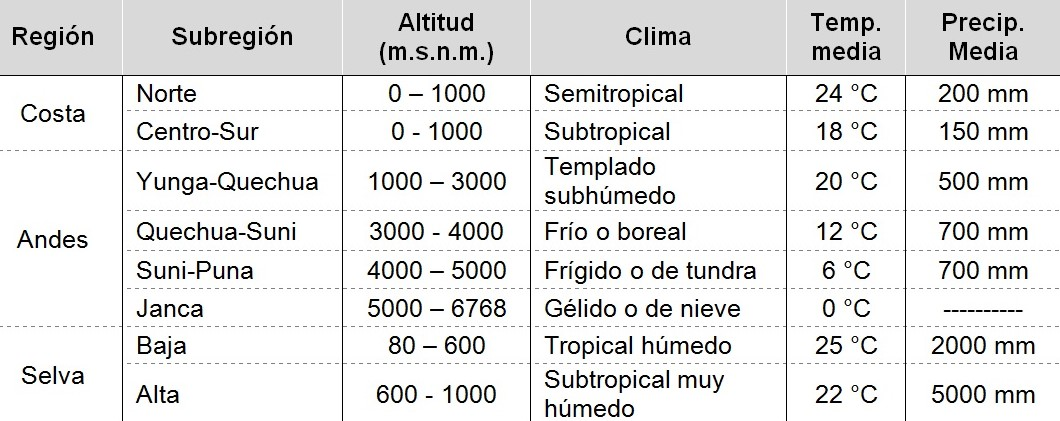 temperaturas climas peru